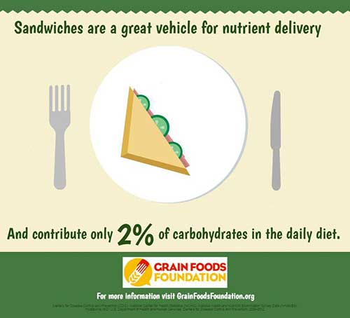 Sandwiches Infographics