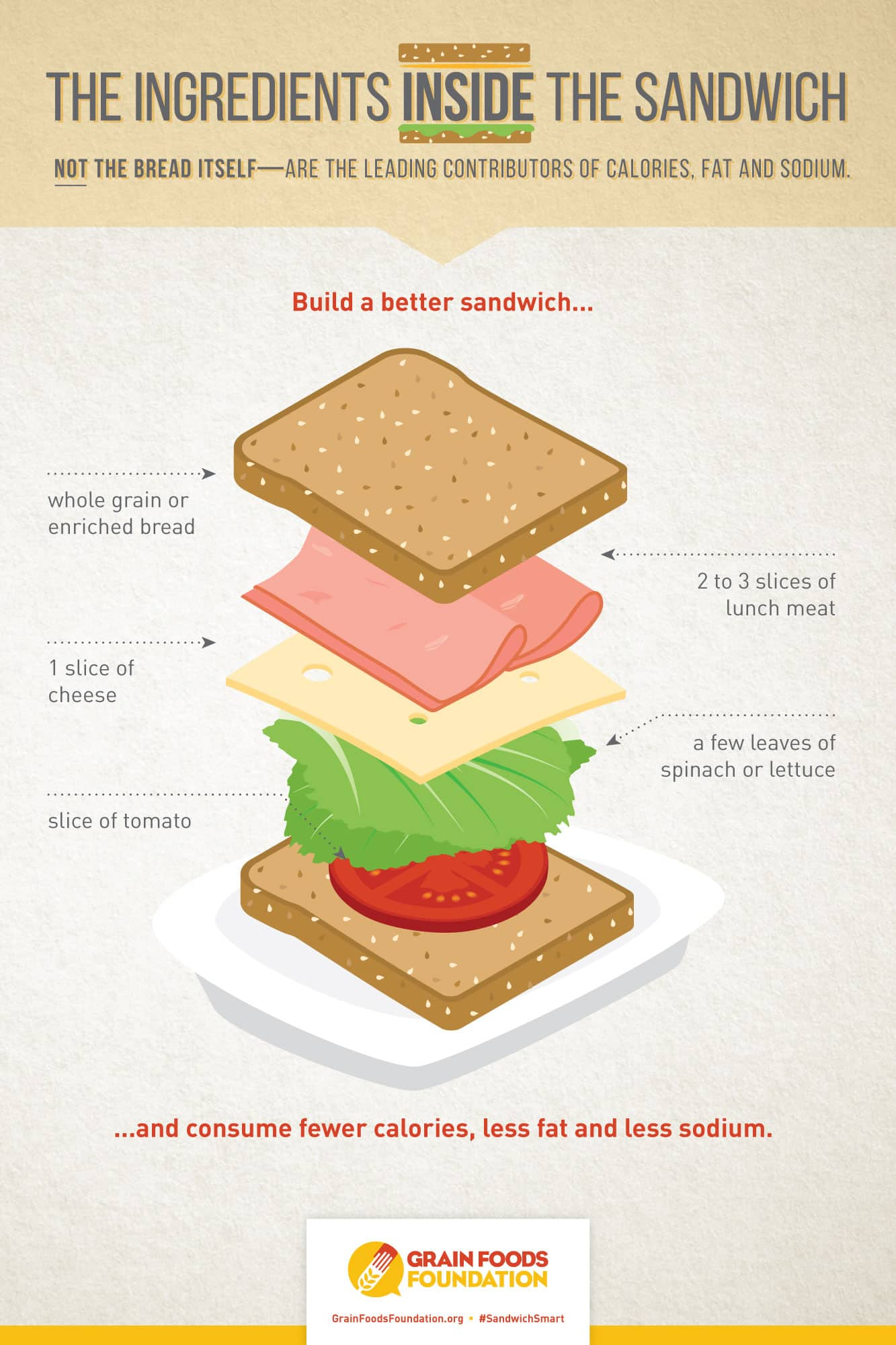 The Ingredients Inside The Sandwich